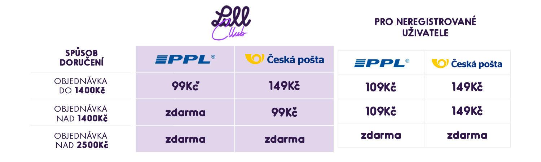 Tabuľka doprava a platby pro Českú Republiku